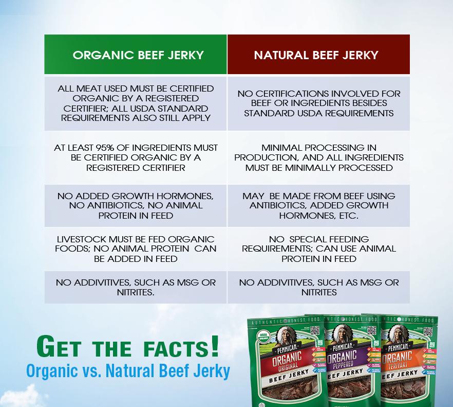 Pemmican Organic vs. Natural Beef Jerky